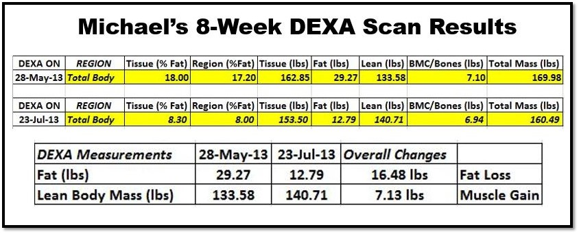 Michael's DEXA Scan shows he lost over 16 pounds of fat while gaining 7 pounds of muscle!