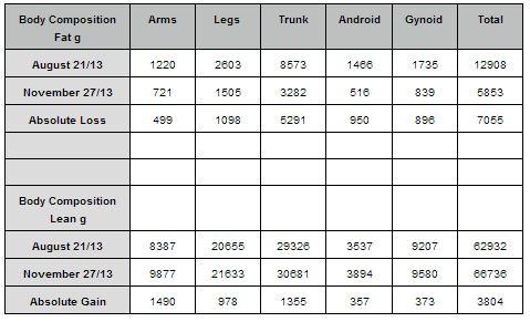 DEXA Scan indicating Absolute Loss Measurements!